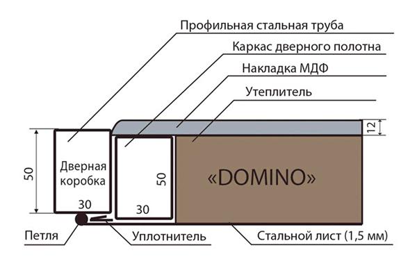 Схема двери Domino Запорожье