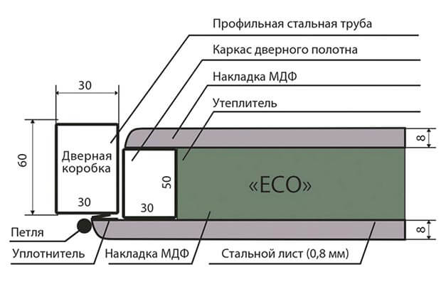 Схема двери ECO Запорожье