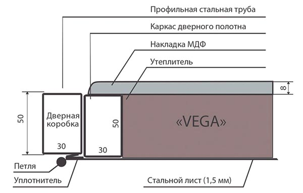 Схема двери Vega Запорожье