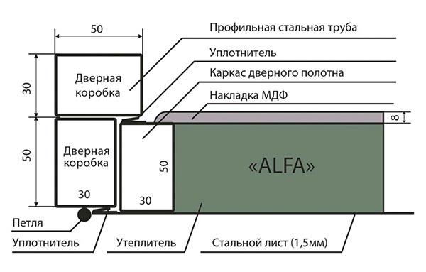 Схема двери Alfa Запорожье