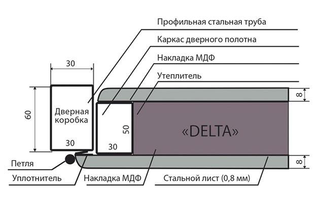 Схема двери Delta Запорожье